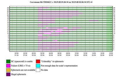 A status page on the website of the Russian Federal Space Agency notes disruption to Glonass satellites on April 2, 2014