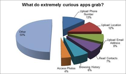 A breakdown of the types of data collected by Android apps. Pie chart supplied by Bitdefender.