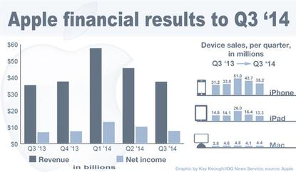 Apple's earnings to the third financial quarter of 2014