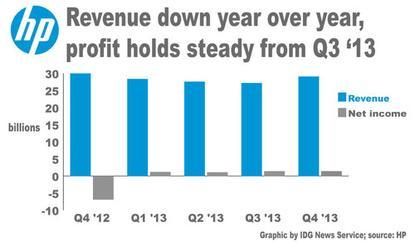 Hewlett-Packard's quarterly financial results