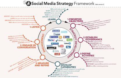 Social Media Strategy Framework - RossDawsonBlog.com