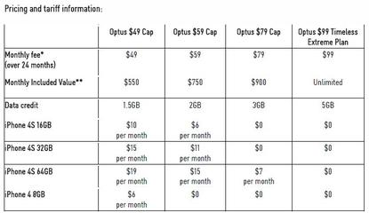 Optus pricing information for the Apple iPhone 4S