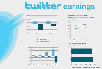 Twitter's earnings for the past two financial quarters and four fiscal years.