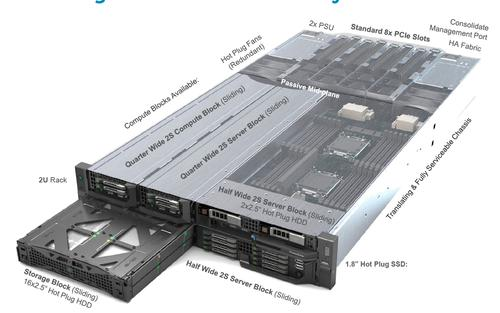 Dell's new PowerEdge FX2 platform