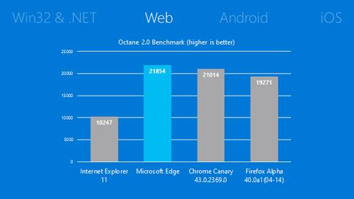 Microsoft's new Edge browser runs faster than other 64-bit browser, according to the Google Canary benchmarking test