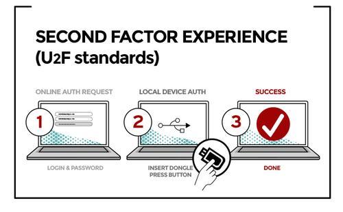 The FIDO Universal 2nd Factor (U2F) standard.