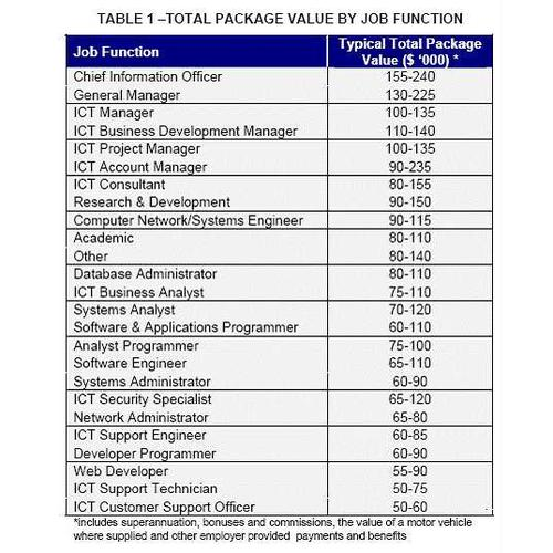 ACS Salary Survey - total package value by job function. (source: ACS)