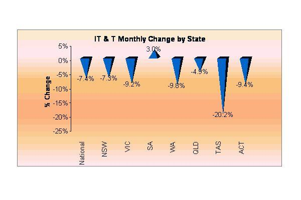 Monthly change by state