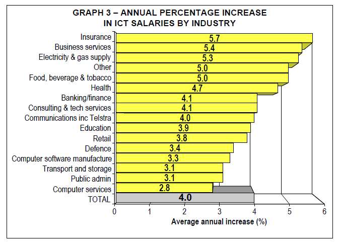 2011 Australian Computer Society Remuneration Survey