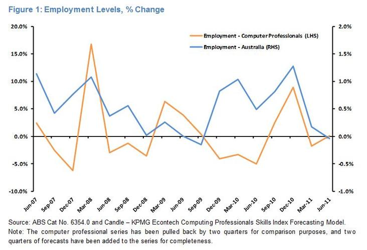 Figure 1 compares employment for Computing Professionals with total employment, which has been lagged by two quarters. It displays the lagged relationship between Total Australian Employment and the employment of Computing Professionals within Australia. For example, the growth in Total Australian Employment for the June quarter 2011 has been compared to the growth in employment for Computer Professionals for the December quarter 2011. 