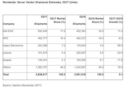 Worldwide: Server Vendor Revenue Estimates, 3Q17 (U.S. Dollars)