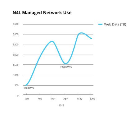 Schools are consuming more data: Schools consumed more than 12 petabytes through N4L's internet filtering tools during the first two school terms of 2018 (Jan 29 – July 6); almost double the amount of data consumed during the same time last year. More than 374 million websites, and 118,000 viruses and malware threats were blocked across the Managed Network during the same timeframe.