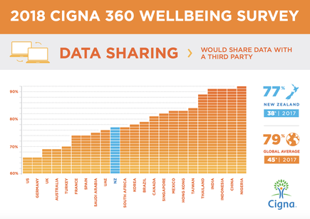 Now on its fourth year, the Cigna 360 Wellbeing Survey Report, monitors and tracks the annual evolution of key emotional and psychological wellbeing indicators across 23 countries.