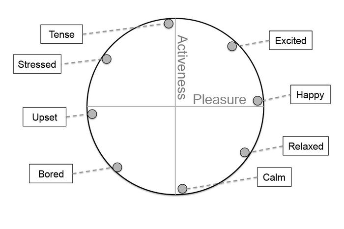 The mood model used by the researchers (Source: http://research.microsoft.com/apps/pubs/default.aspx?id=194498).