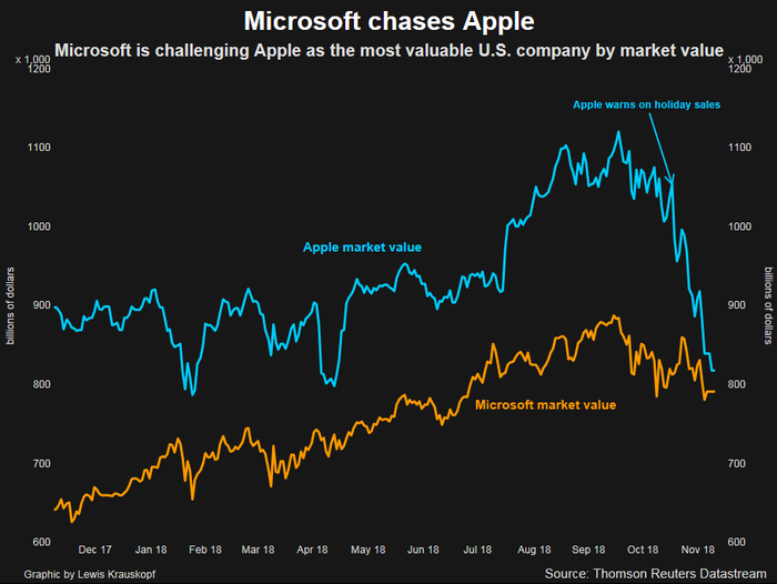 Microsoft briefly dethrones Apple as the most valuable U.S.  company (AAPL, MSFT)