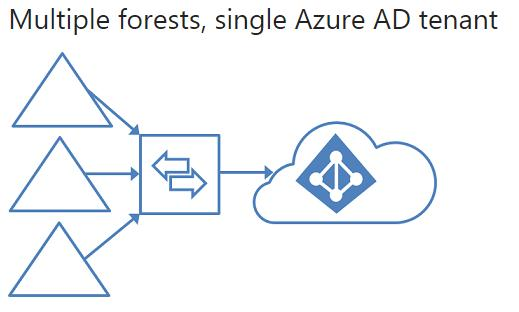 When to use Microsoft Identity Manager Over Azure Active