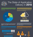 The state of application delivery in 2015